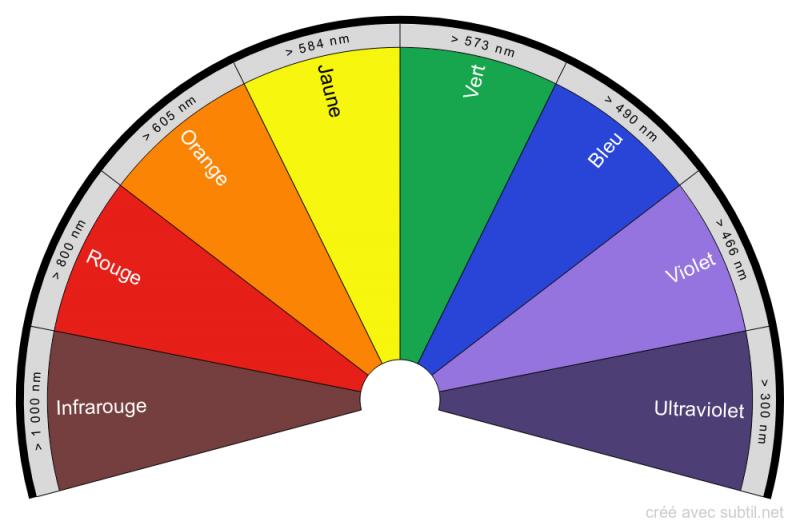 Planche de radiesthésie (pendule) - les couleurs